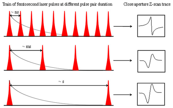 Image of close aperture z-scan traces as a function of the variation of pulse-to-pulse separation.