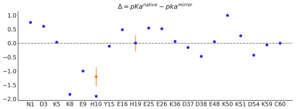 Dots indicate the pKa change (Δ), computed at pH 7.0, for each ionizable residue along the protein Q10H sequence.
