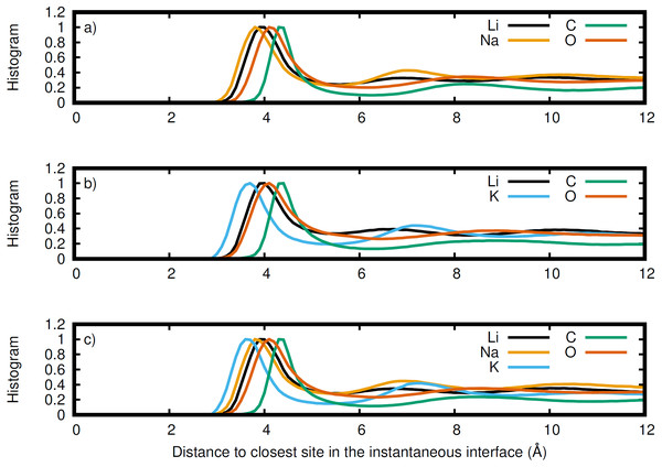 Normalized histogram of the distance of each element from the closest point on the instantaneous interface.