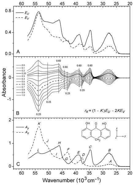 Observed SRLD absorbance curves.
