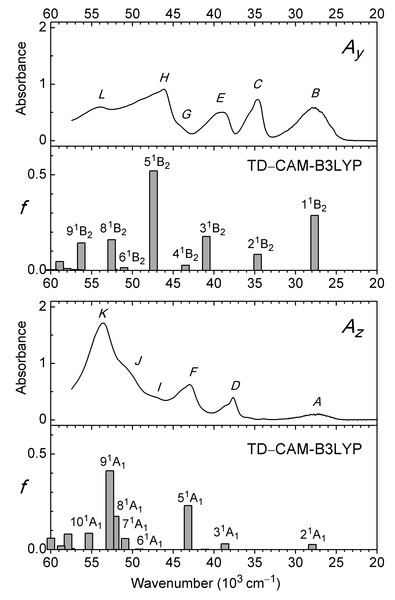 Partial absorbance curves Ay and Az for anthralin (A) and electronic transitions to excited 1B2 and1A1 states predicted with TD–CAM-B3LYP/aug-cc-pVTZ.