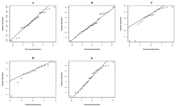 QQ-plot of log- rainfall data in (A) Northern (B) Northeastern (C) Central (D) Eastern (E) Southern regions