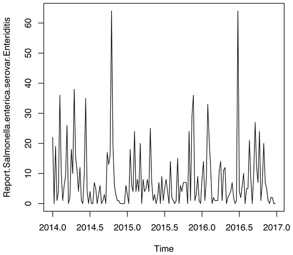 Time series weekly of number of reports of Salmonella enterica serovar Enteriditis cases.