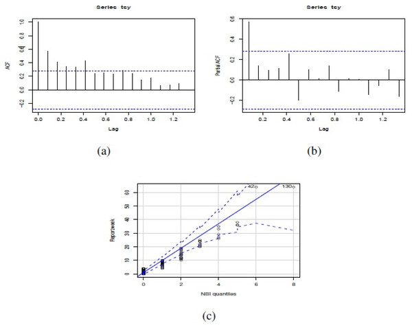 (A) ACF, (B) PACF and (C) NBII QQ-plot of the number of actual reports of Salmonella enterica serovar Enteriditis cases of the dataset in study.