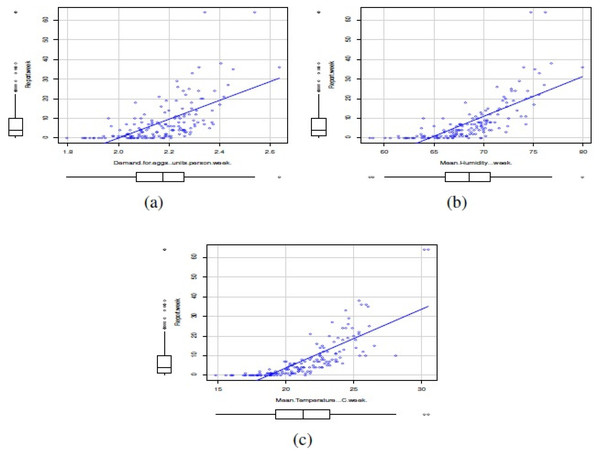 Scatterplots between number of reports of Salmonella enterica serovar Enteriditis as response variable and covariates: (A) weekly demand for eggs (units/person*week), (B) mean 3 pm relative humidity (%/week), and (C) mean maximum temperature per week (°C/week).