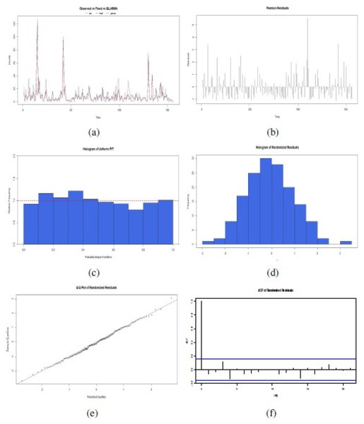 Confirmatory plot analysis of the fit of the proposed GLARMA model for the response variable in the data set of the illustrative study: (A) Observed time series related to fixed effect of GLM estimation or GLARMA estimation; (B) Pearson Residuals; (C) Histogram of Uniform PIT; (D) Histogram of Randomized Residuals normalized, (E) QQ Plots for randomized residuals of a fitted GLARMA ; and (F) Plot of the ACF of the residuals (source: authors).