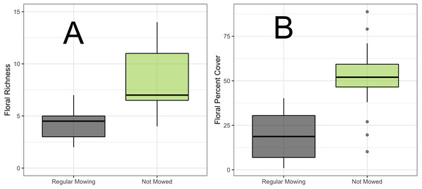 Boxplot of floral richness and percent cover comparisons.