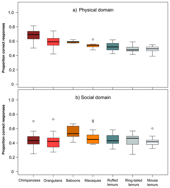 Performance of the seven primate species in the (A) physical and (B) social domain.