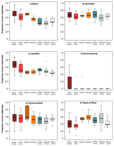 Performance of the seven primate species in the six cognitive scales.