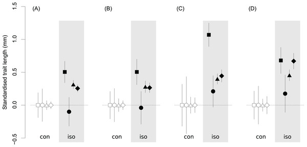 The estimated medians and 95% credible intervals for the lengths of morphological traits of Metrioptera roeselii.