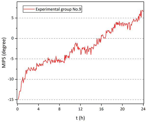MIPS of No. 9 rabbit in experiment group as a function of time.