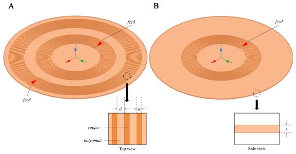 3D Simulation model for MIPS sensitivity map investigation.
