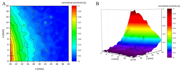 Normalized sensitivity map of conformal two-coil sensor structure.