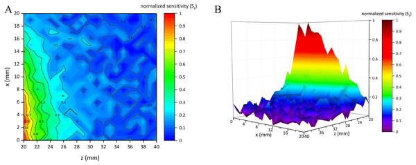 Normalized sensitivity map of single-coil sensor structure.
