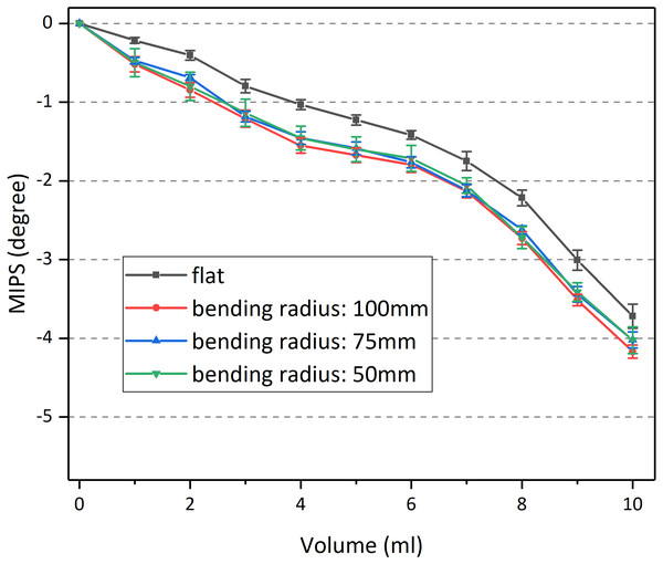 Results of MIPS vs injection volume under different bending radius.