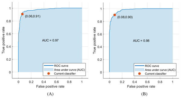ROC curve for SVM classifier trained with deep features extracted from (A) pre-trained ResNet-18 and (B) pre-trained ShuffleNet.