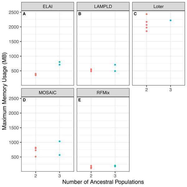 Software memory usage versus number of ancestral populations.