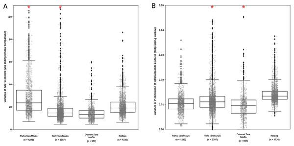 Tara Ocean MAG nucleotide composition analysis.