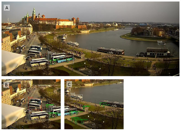 The biggest difference from the Wawel webcam, with more pedestrians detected by the YOLOtiled method.