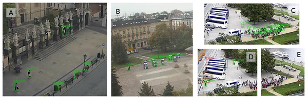 The biggest difference in pedestrian detection for three webcams—less pedestrians from YOLOtiled method.
