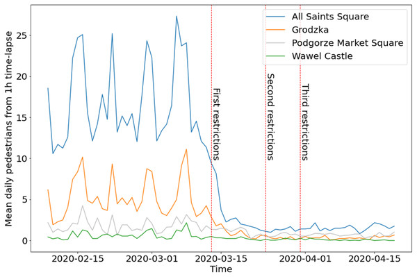 Mean daily number of pedestrians from hourly time-lapse for four webcams in Cracow, before and during COVID-19.
