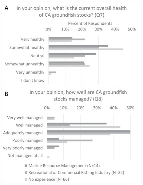 Comparison of CCFRP volunteer angler opinions on California groundfish health and management relative to volunteer related work experience.