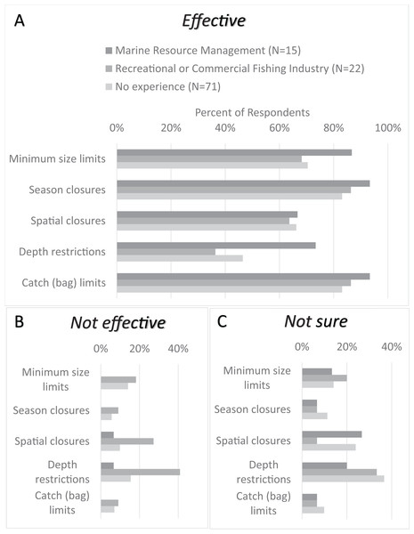 Comparison of CCFRP volunteer angler opinions on California groundfish management strategies relative to their related work experience.