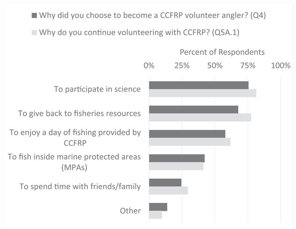 Volunteer angler motivations to join CCFRP and to continue volunteering with the program.