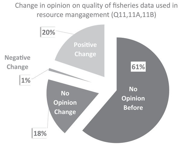 CCFRP volunteer angler opinion change on the quality of fisheries data.