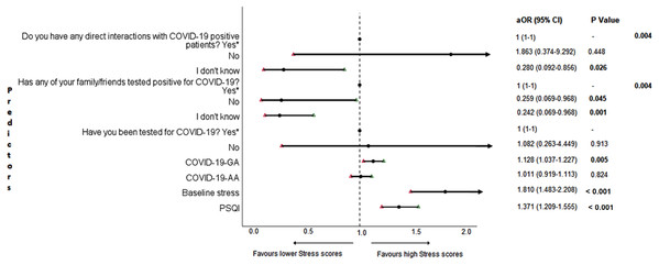Forest plot showing adjusted binary logistic regression analysis of follow-up stress scores.
