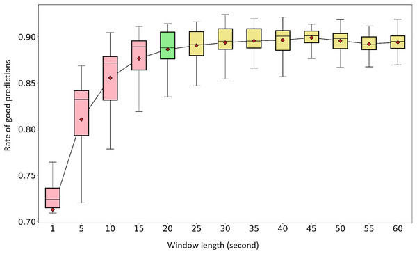 Window length effect on activity recognition rate.