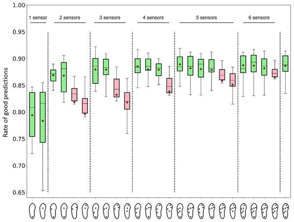 Performance of activity recognition of random forest algorithms for 25 sensor configurations.