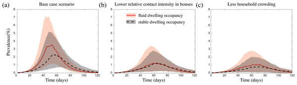 The impact of fluid dwelling occupancy on influenza-like outbreaks in a population of size N = 2,500 assuming (A) a high-level; (B) a medium-level, of increased risk of transmission from household contacts compared to community contacts; and (C) less crowding in dwellings.