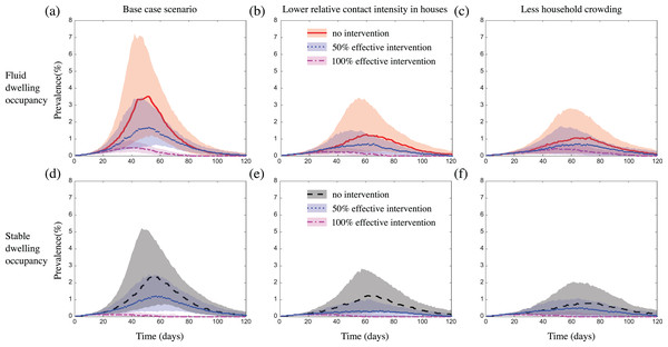 The impact of fluid dwelling occupancy on the effect of a household-focused prophylaxis intervention that is 50% effective and 100% effective in a population of size N = 2,500 assuming (A and D) a high-level; and (B and E) a medium-level, of increased risk of transmission from household contacts compared to community contacts; and (C and F) less crowding in dwellings.