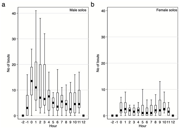 Number of solo song bouts of males and females per hour / per pair of the studied Yellow-breasted Boubou.