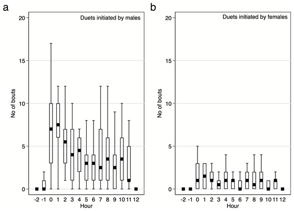 Number of male and female initiated duet bouts per hour / per pair of the studied Yellow-breasted Boubou.
