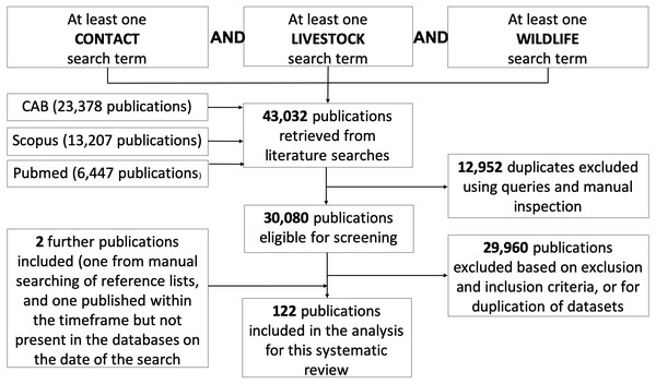 Flow chart documenting literature retrieval and criteria used to select articles for inclusion in the systematic review of direct and indirect contacts between wildlife and livestock.