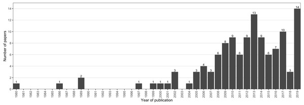 Distribution of the publication year of 122 publications included in the systematic review.
