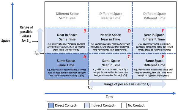 A proposed generic framework for describing and categorising contacts between livestock and wildlife.