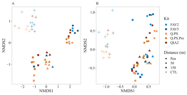 Non metric multi-dimensional scaling plots for the prokaryotic and eukaryotic community structures.