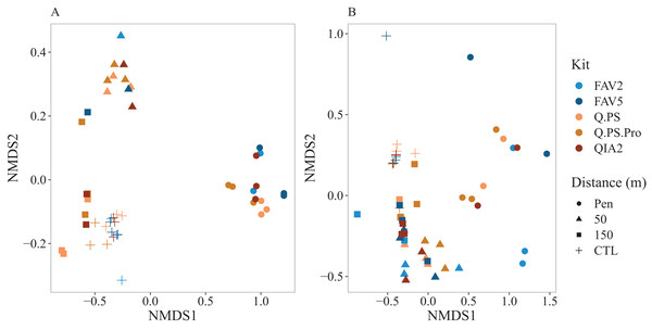 Non metric multi-dimensional scaling plots of the bacterial and eukaryotic metabarcoding biotic index.