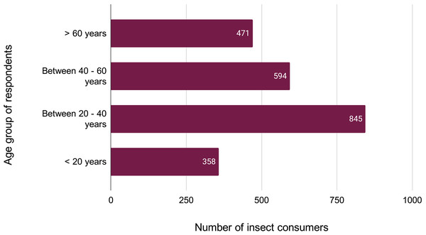 Age group of respondents favouring entomophagy.