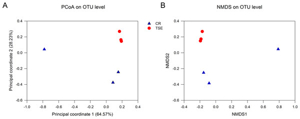 Fecal microbial diversity in the two turtle species.