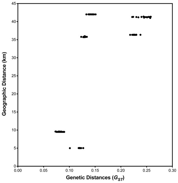 Relationship between geographic and pairwise genetic distances (GST) between population.