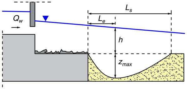 Local scour geometrical parameters.