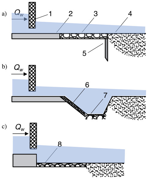Various types of lower stage of gated check construction.