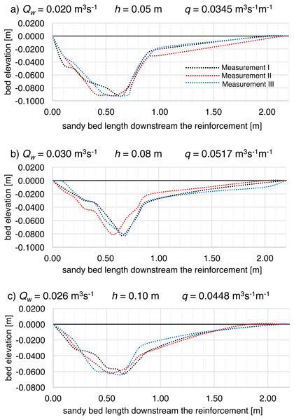 Shape of the local scour downstream of the bed reinforcement in the Model II flume development during (A–C) additional supplementary measurements, where: (A) unit water discharge q=0.0345 m3 s−1 m−1; (B) unit water discharge q=0.0517 m3 s−1 m−1; (D) unit water discharge q=0.0448 m3 s−1 m−1.