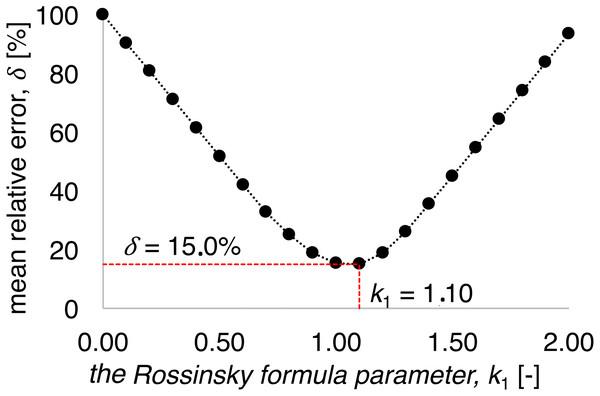 k1 coefficient impact on the mean relative error of calculations using Rossinski formula (Eq. (1)).