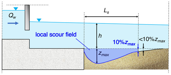 Local scour field characteristics.
