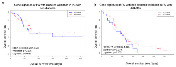 Using gene signature of PC with diabetes to test in PC with non-diabetes.